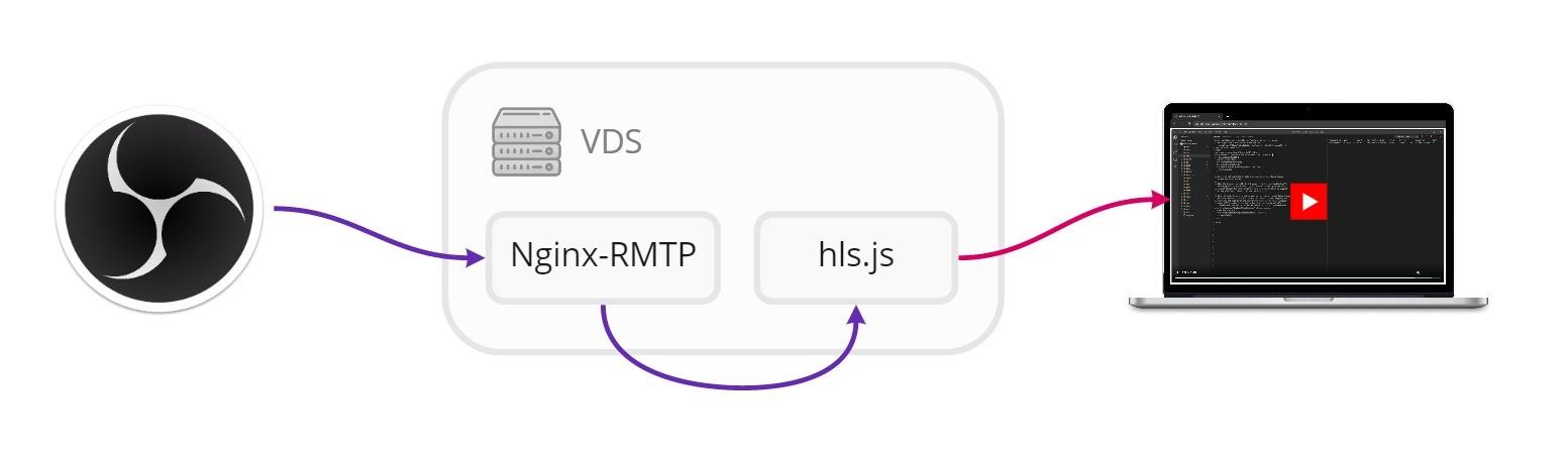 Запускаем свой RTMP сервер для стриминга - 2