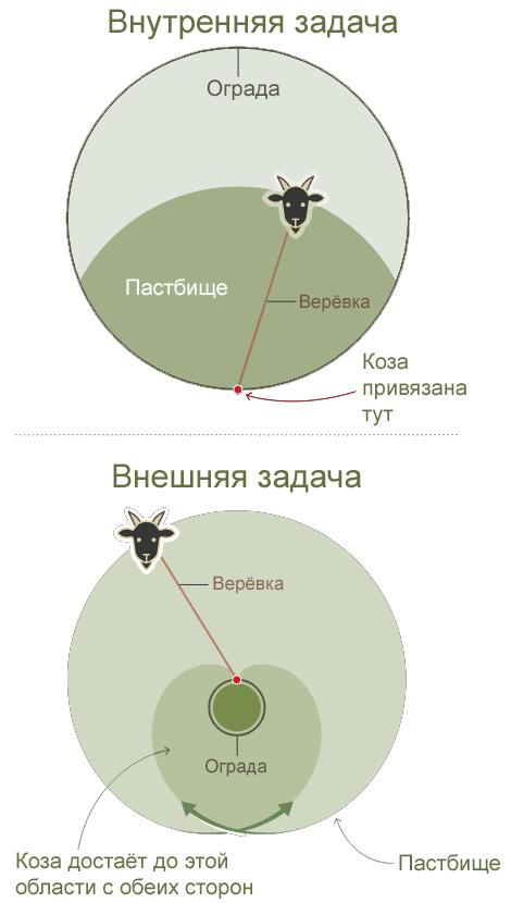 После столетий поисков получено точное решение задачи о козе на привязи - 3
