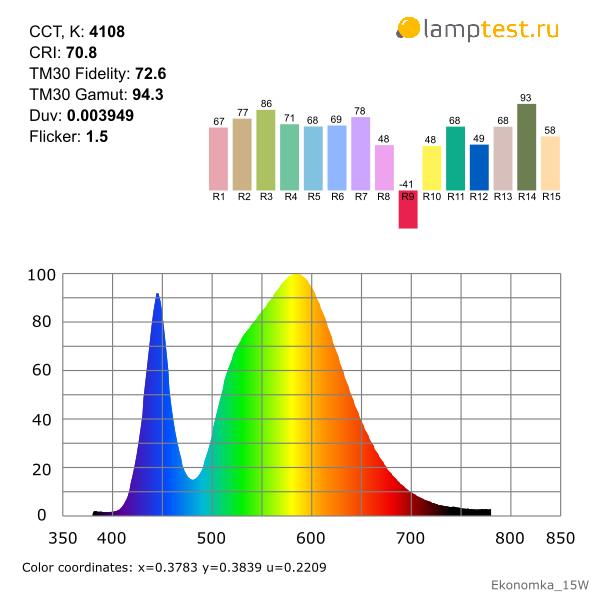 Светодиодная лампа Экономка 15 Вт за 39 рублей - 8