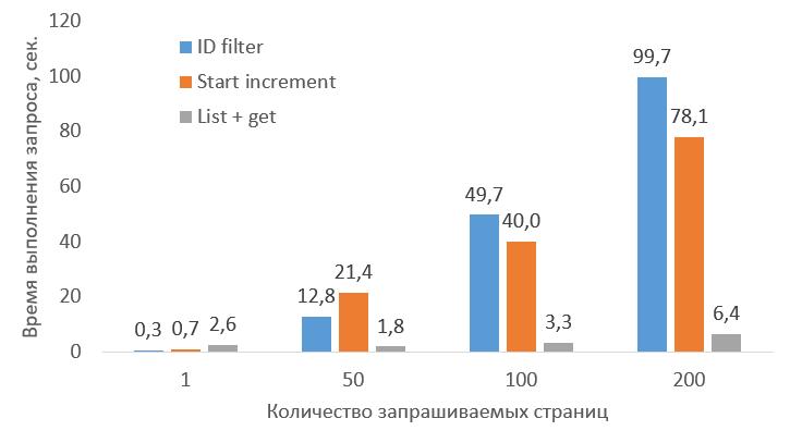 Как быстро получить много данных от Битрикс24 через REST API - 1