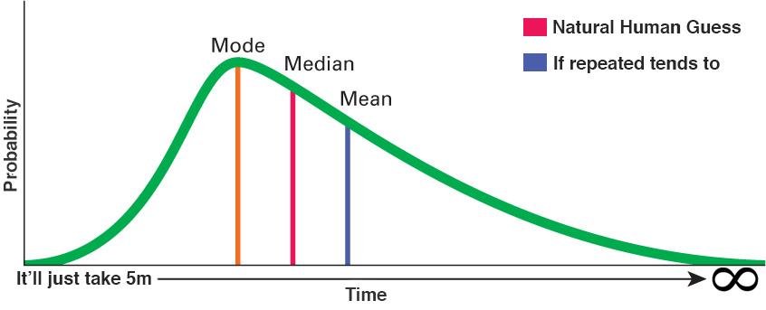 Почему инженеры не могут оценить время разработки - 5