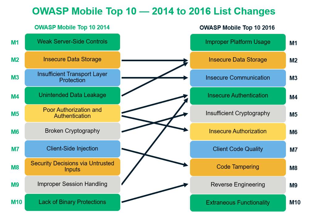 Топ-10 уязвимостей мобильных приложений и способы их устранения - 1