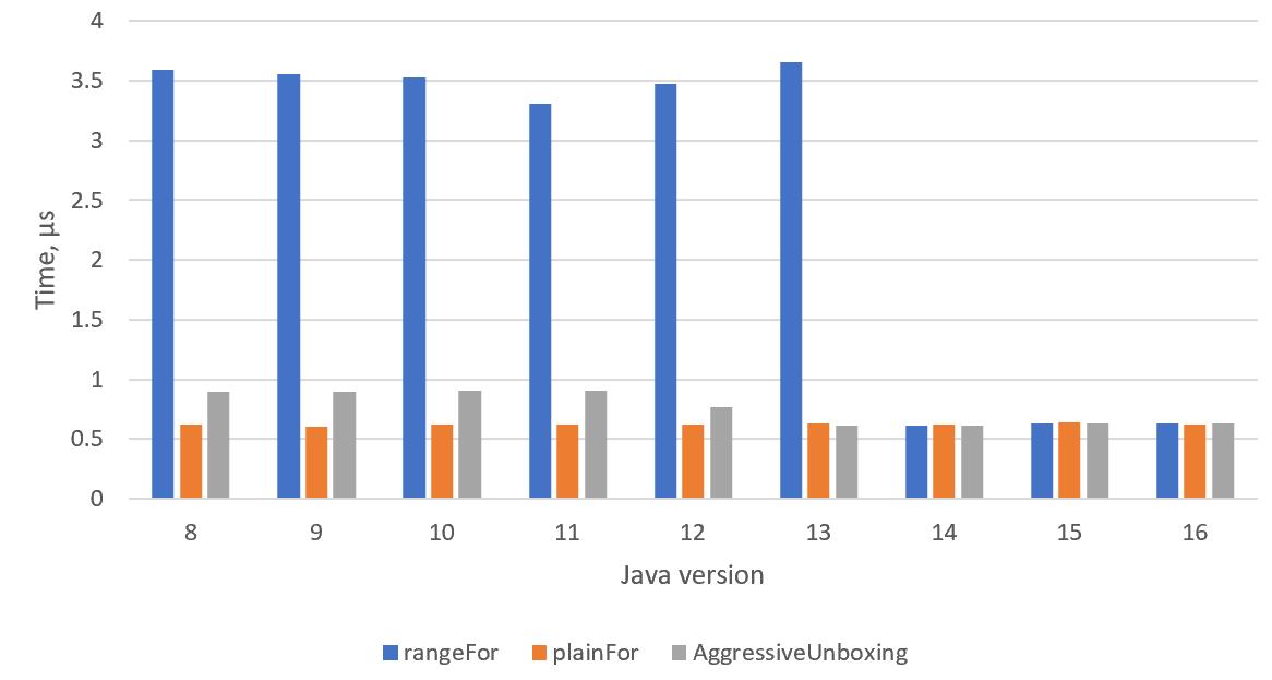 Анбоксинг в современной Java - 2