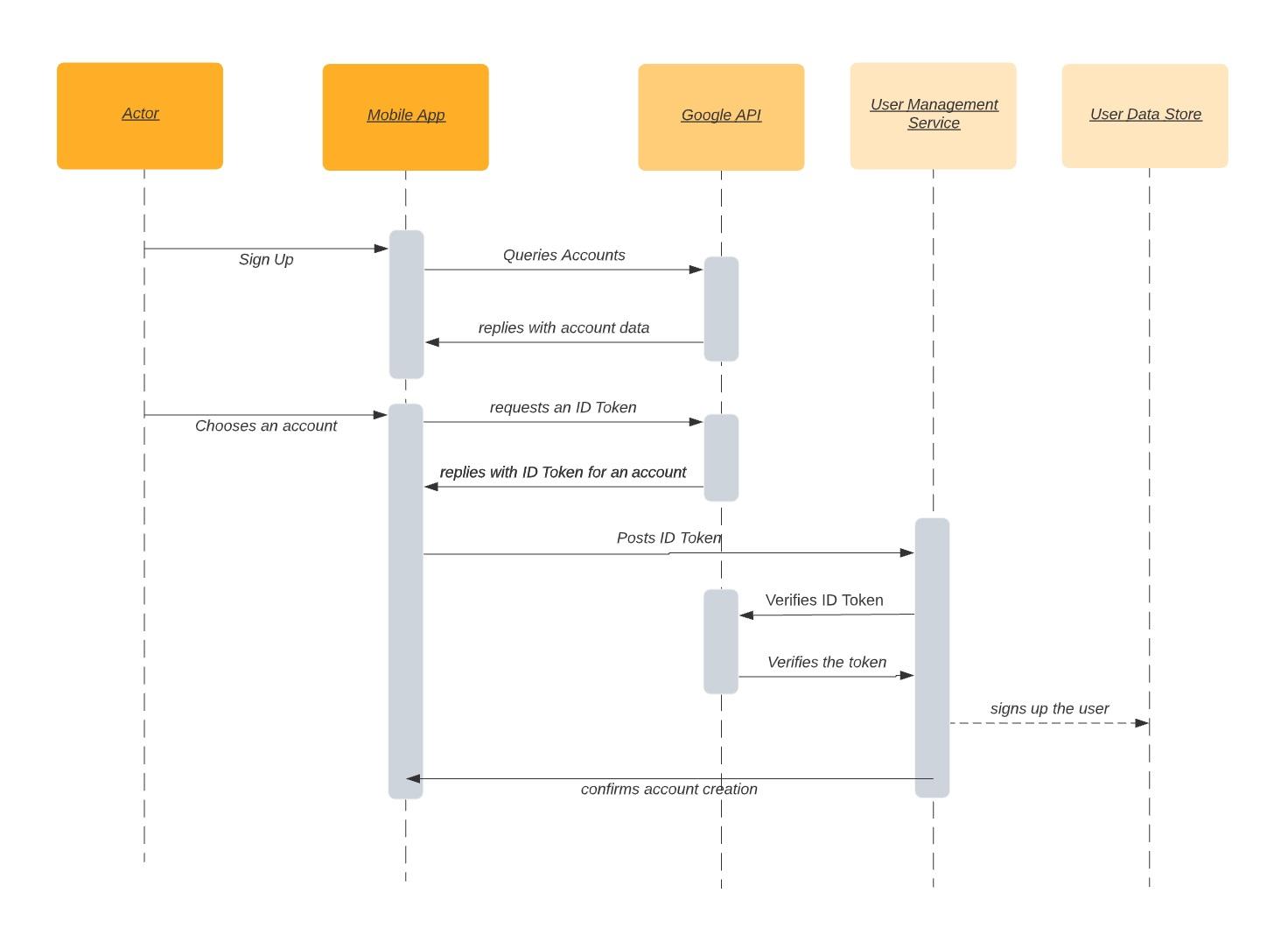 5 диаграмм, необходимых для документирования архитектуры решений - 3