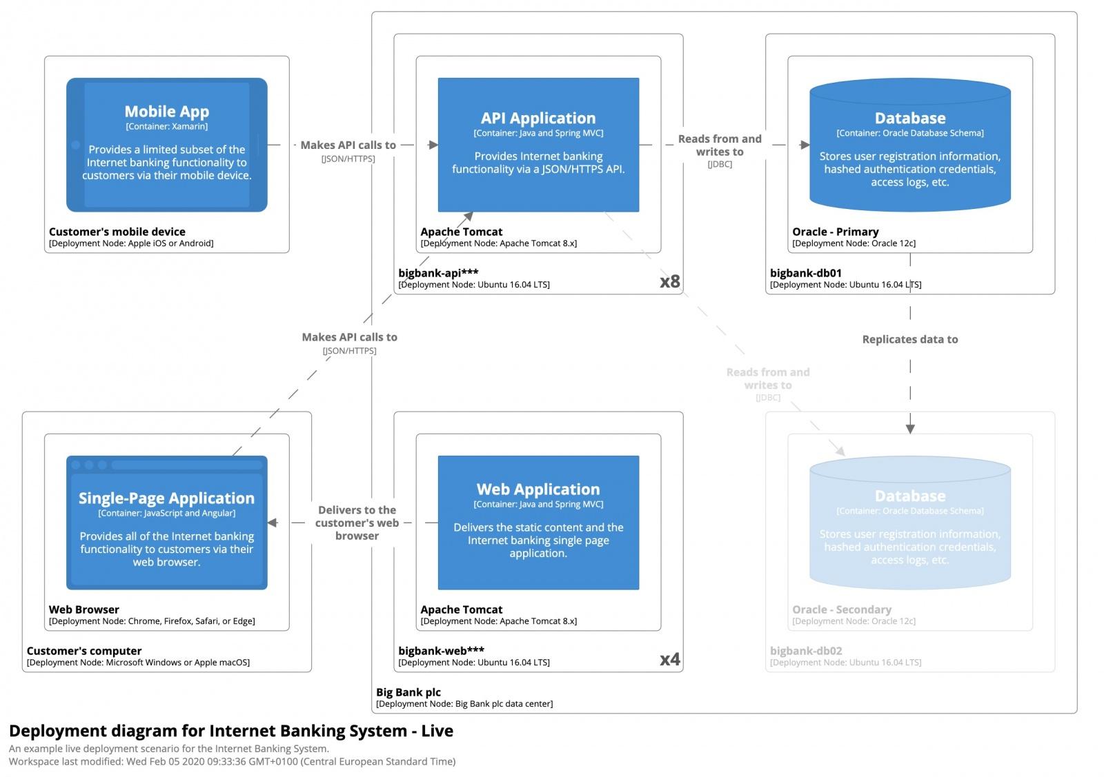 5 диаграмм, необходимых для документирования архитектуры решений - 4