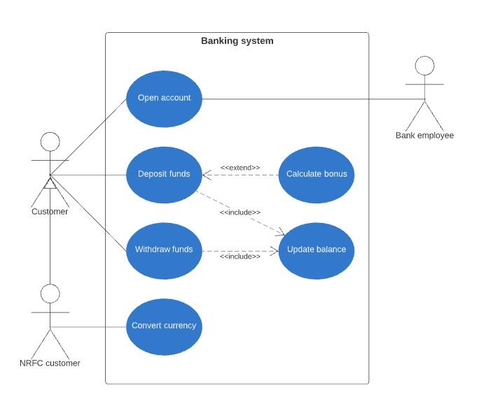 5 диаграмм, необходимых для документирования архитектуры решений - 6