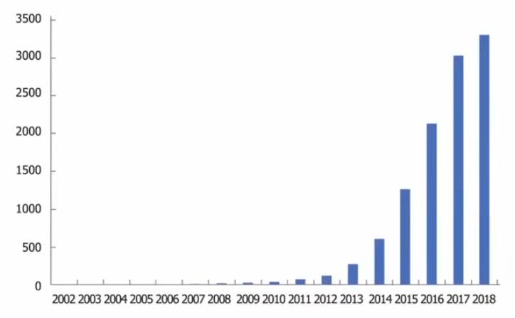 Число упоминаний CRISPR в научной литературе
