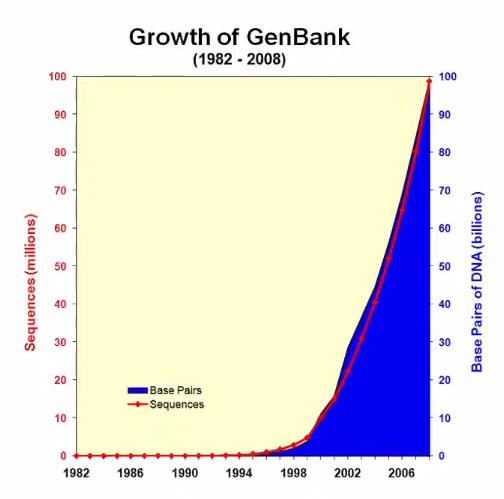 GenBank — открытая аннотированная база генетической информации. На июнь 2019 года в ней содержалась информация о 329 млрд пар оснований и 213 млн последовательностей. Источник — American Health Information Management Association