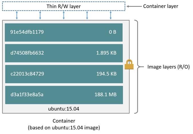 Хранение данных в Docker - 2