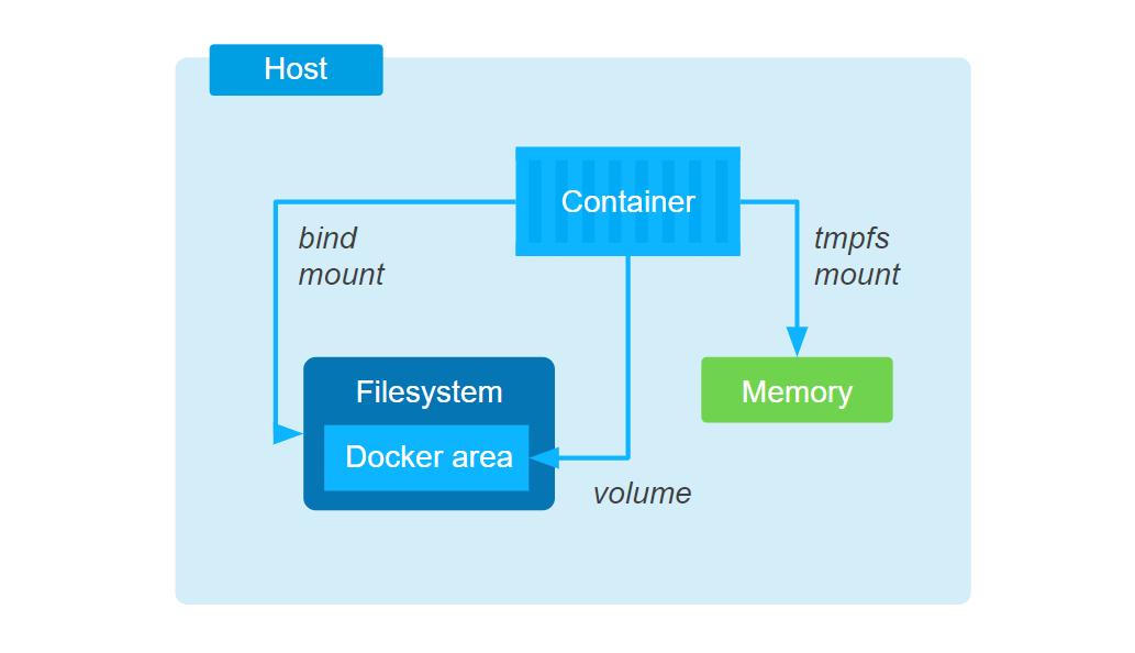 Хранение данных в Docker - 3