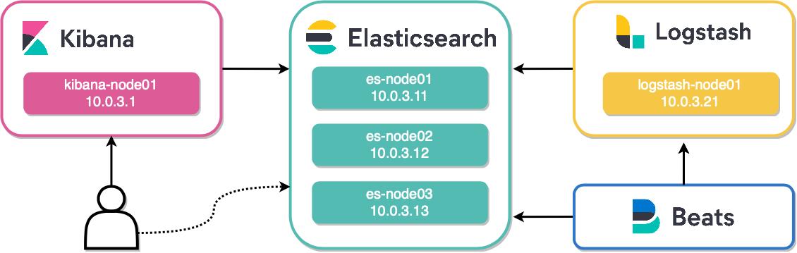Изучаем ELK. Часть I — Установка Elasticsearch - 1