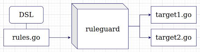 Релиз ruleguard v0.3.0 - 2