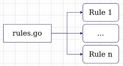 Релиз ruleguard v0.3.0 - 3