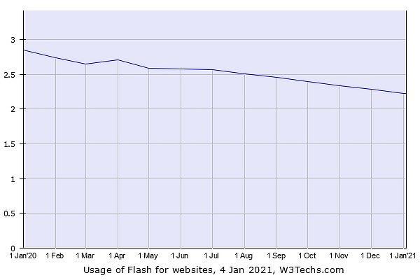 Из-за отключения Flash железнодорожная сеть целого города в Китае вышла из строя на сутки - 3