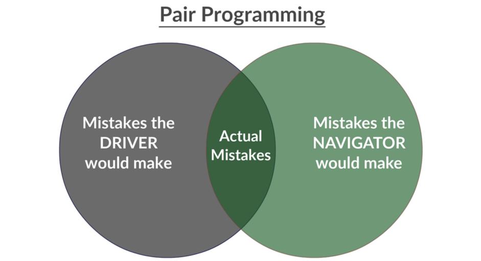 Как начать программировать в парах - 1