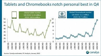 Не думайте, что хромбуки и планшеты с Android никому не интересны. Отчёт Canalys показывает, на сколько вырос рынок ПК и его сегменты
