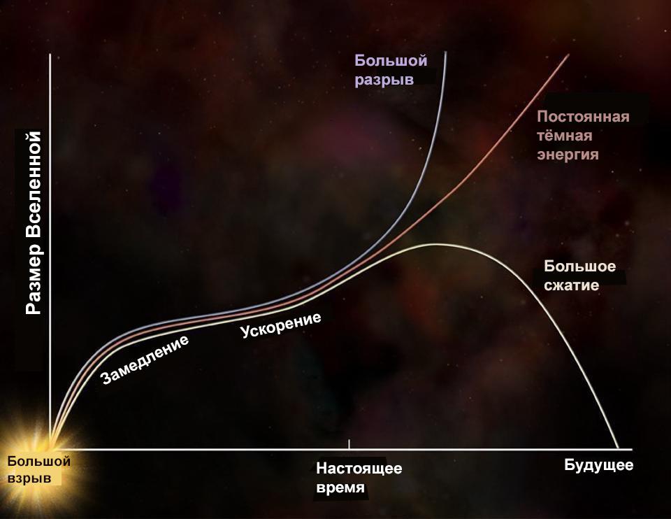 Спросите Итана: космологическая постоянная Эйнштейна и тёмная энергия – это одно и то же? - 1