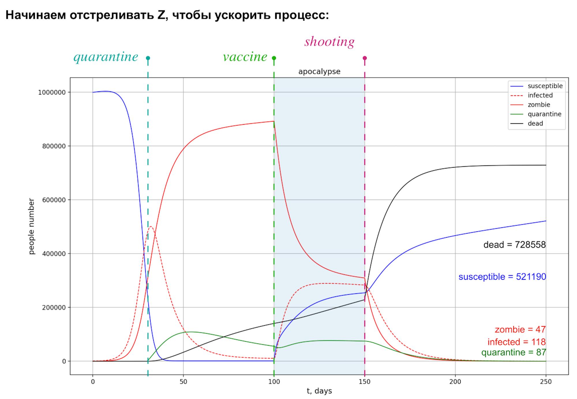 Личный опыт: как мы готовили курс по компьютерному моделированию в бакалавриате Нового физтеха - 4