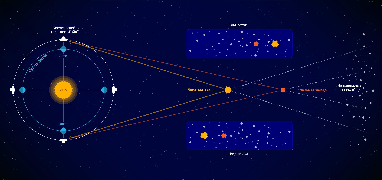 Новые данные о движении звёзд усложнили жизнь астрономам - 1