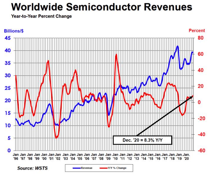Продажи всей полупроводниковой продукции за год выросли на 6,5%, флэш-памяти NAND — на 23,1%