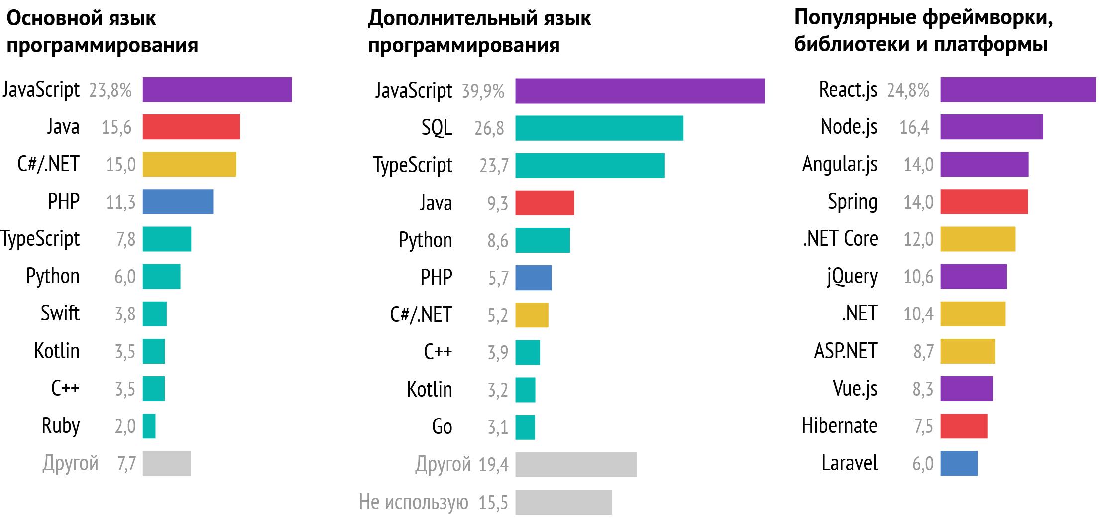 Зарплаты украинских разработчиков за 2020 год. В среднем — $2500 - 2