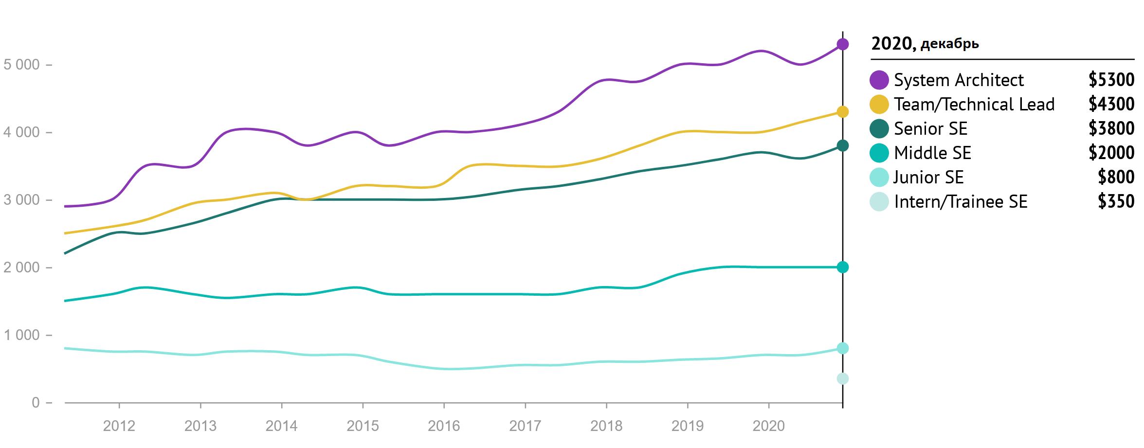 Зарплаты украинских разработчиков за 2020 год. В среднем — $2500 - 3