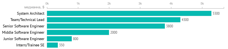 Зарплаты украинских разработчиков за 2020 год. В среднем — $2500 - 4