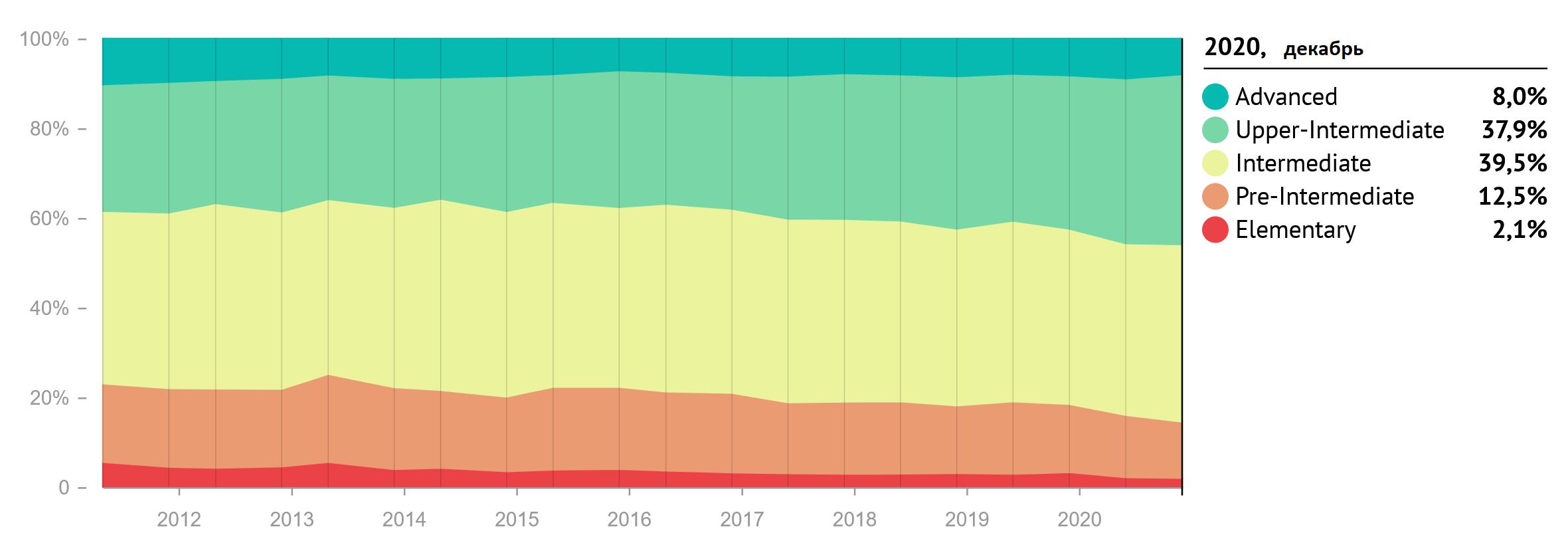 Зарплаты украинских разработчиков за 2020 год. В среднем — $2500 - 8