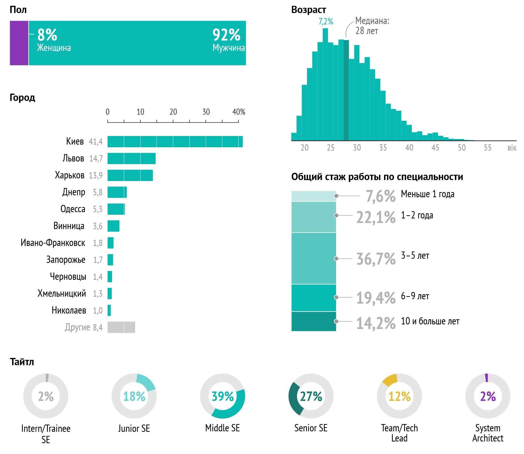 Зарплаты украинских разработчиков за 2020 год. В среднем — $2500 - 1