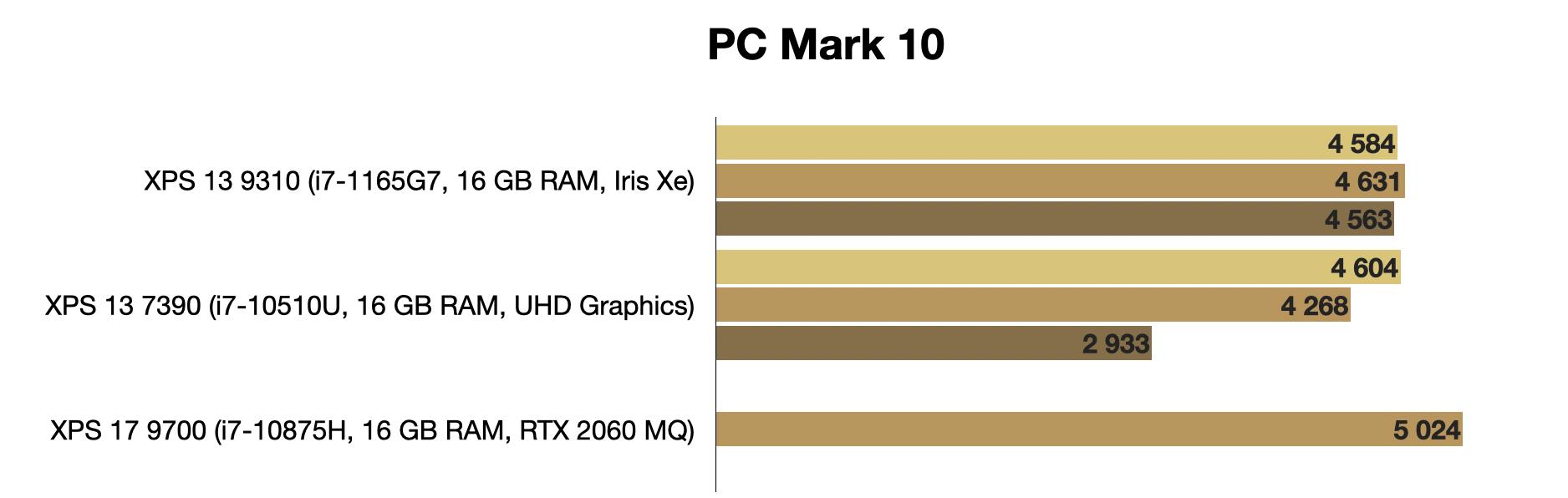XPS 13 9310: эволюционный апгрейд флагманского ультрабука Dell с Tiger Lake внутри - 21