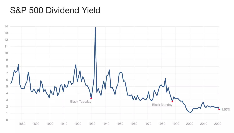Дивидендная доходность по индексу S&P 500