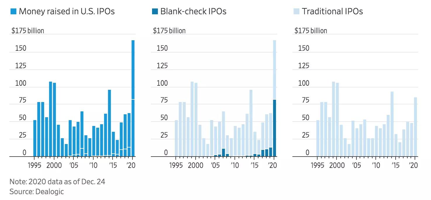 Объём капитала, привлечённого на IPO