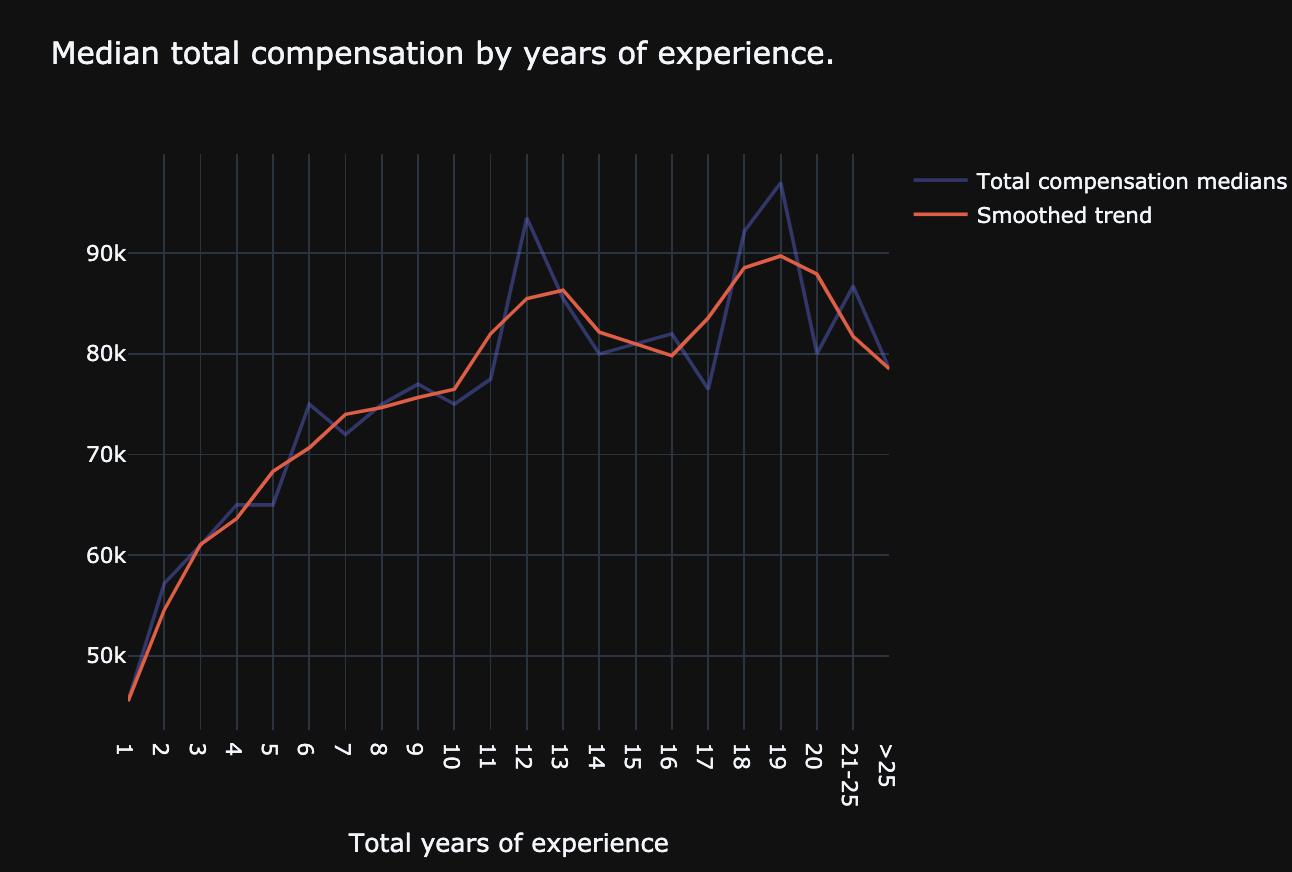 График взят с www.asdcode.de, опроса таких же как вы IT-эмигрантов