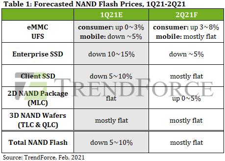 Потребительские SSD перестанут дешеветь в следующем квартале