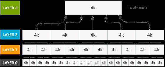 Таблица хэшей dm-verity