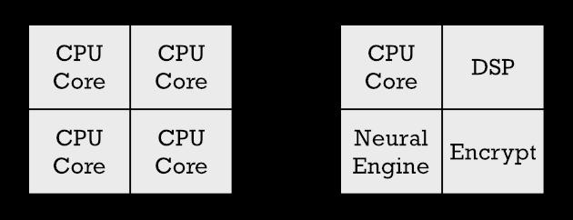 Секретный сопроцессор Apple M1: что это, зачем и как работает - 4