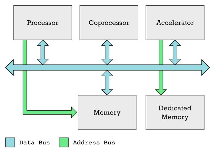 Секретный сопроцессор Apple M1: что это, зачем и как работает - 5