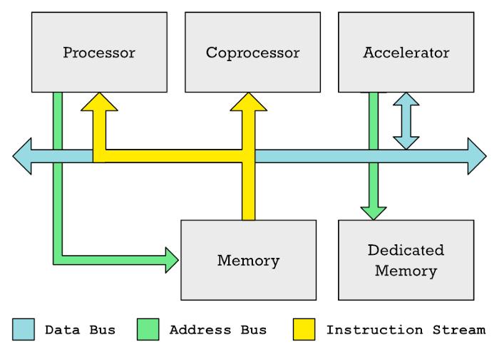 Секретный сопроцессор Apple M1: что это, зачем и как работает - 6