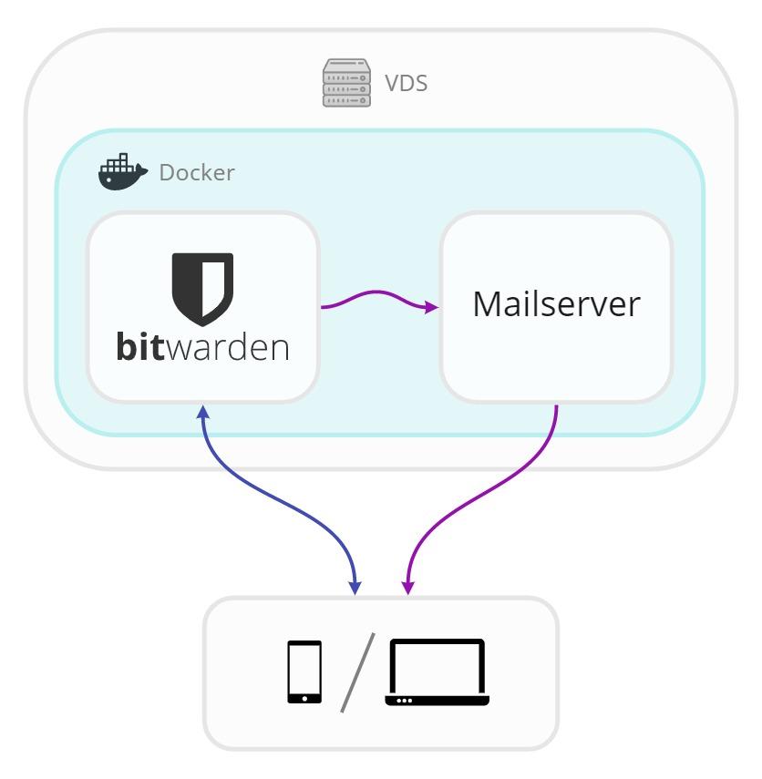 Хостим Bitwarden — open-source менеджер паролей - 2