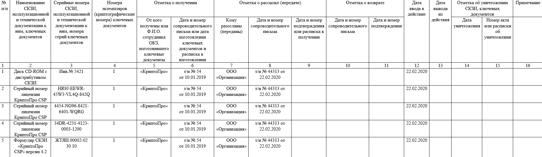 Журнал поэкземплярного учета СКЗИ для органа криптографической защиты