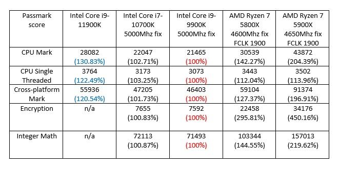 Тестирование процессора Intel Core i9-11900K и анализ результатов PassMark - 3