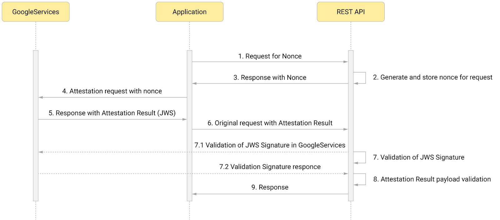 SafetyNet Attestation — описание и реализация проверки на PHP - 2