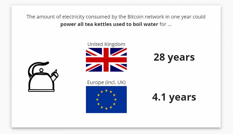 Сеть Bitcoin за год потребляет больше, чем Нидерланды. Этого хватило бы, чтобы питать все чайники Великобритании 27 лет