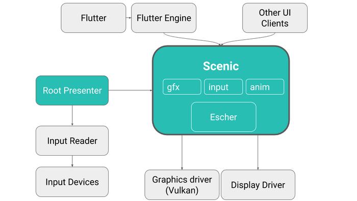 Цветочные новости: разработчики ОС Fuchsia добавят поддержку запуска немодифицированных Linux-программ - 3