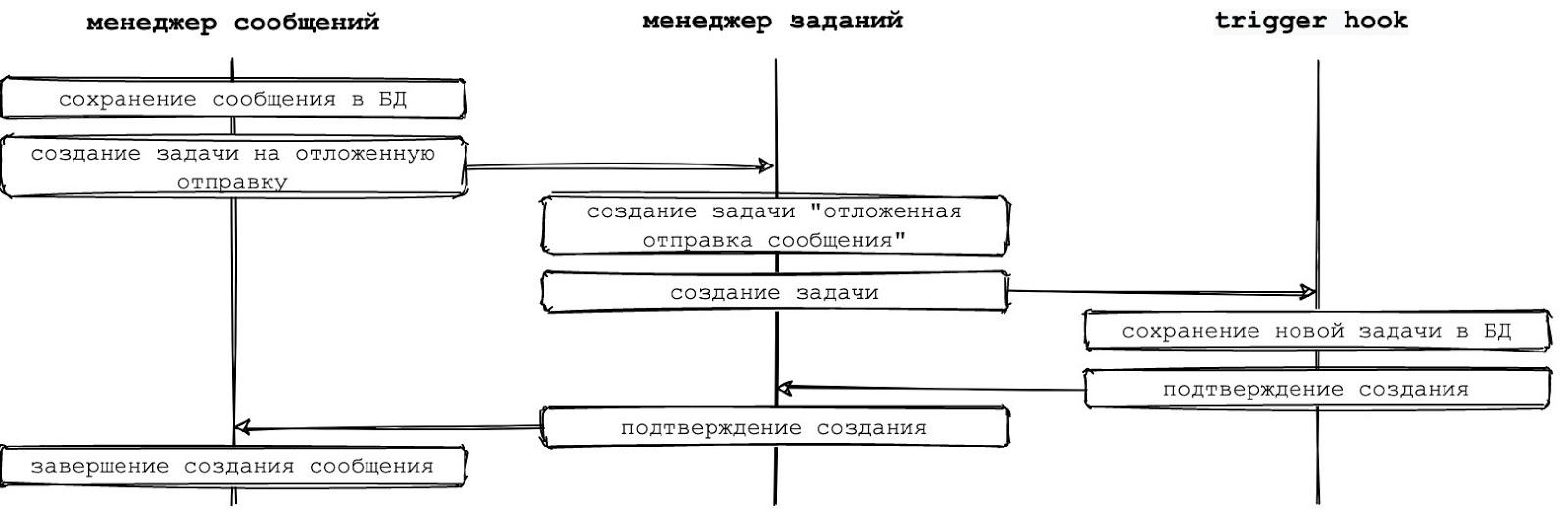 Рисунок 5 - Создание задания с использованием промежуточного слоя