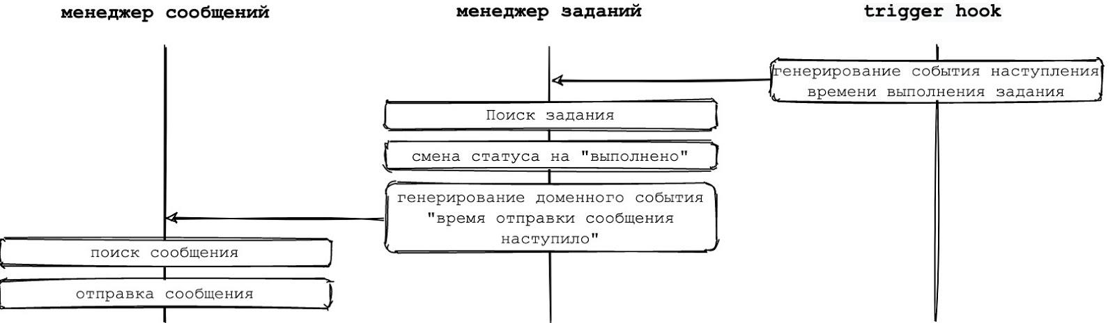 Рисунок 6 -  Обработка события с использованием промежуточного слоя