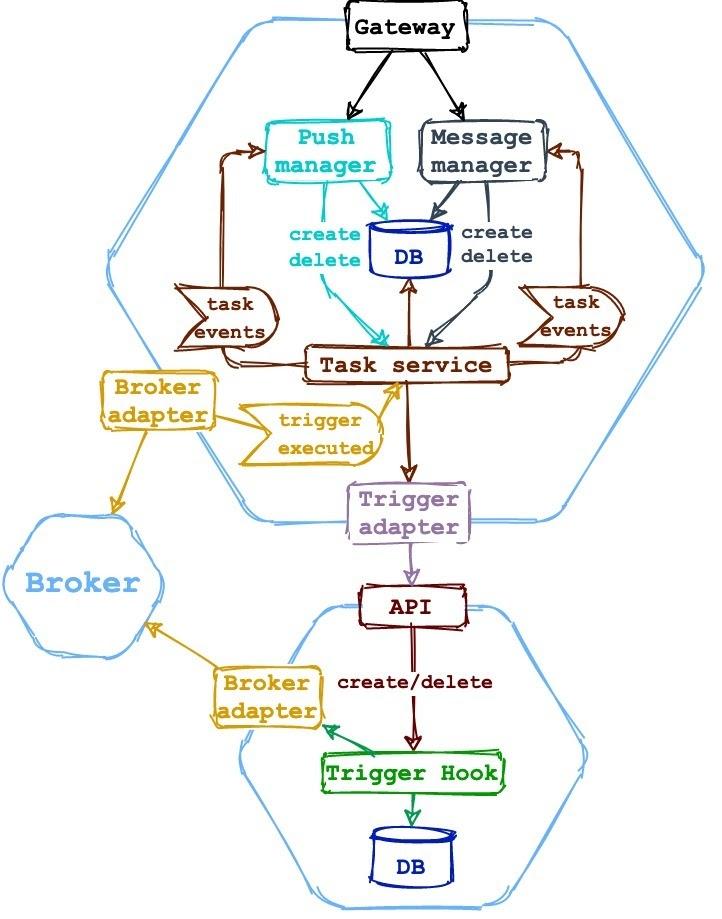 Рисунок 8 -  Менеджер задач как часть клиентского м/с