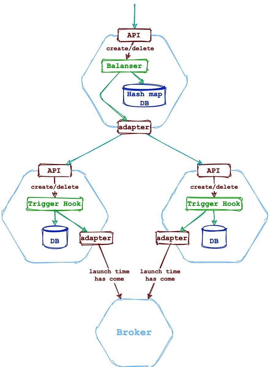 Рисунок 9 - Схема горизонтального масштабирования