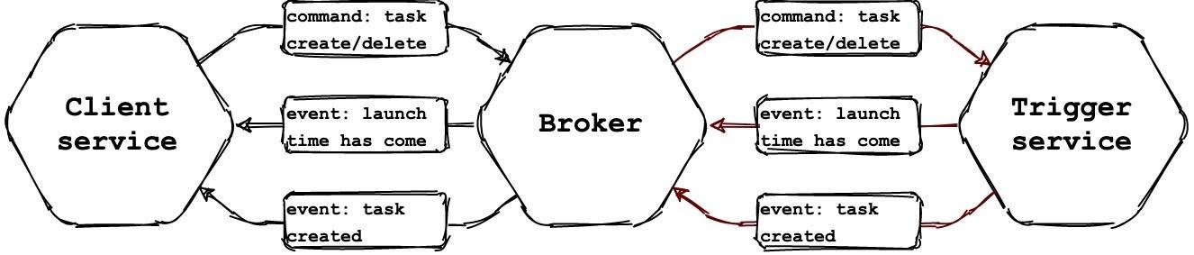 Рисунок 2 - Схема коммуникации через асинхронный канал