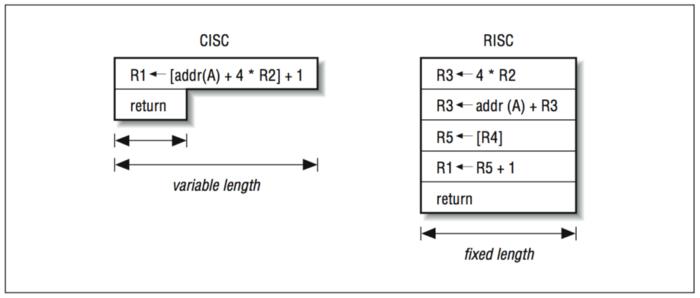 Что означает RISC и CISC? - 5